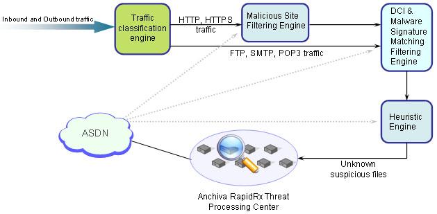 安全闸道anti-malware流程图